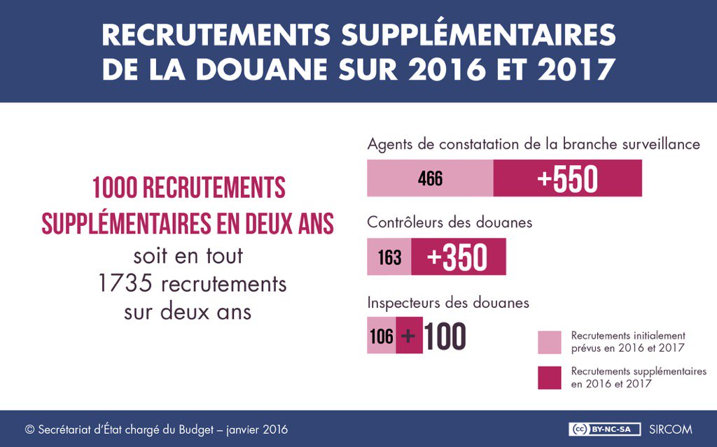 douane-1000-recrutements-1