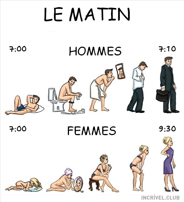 La différence entre l'homme et la femme
