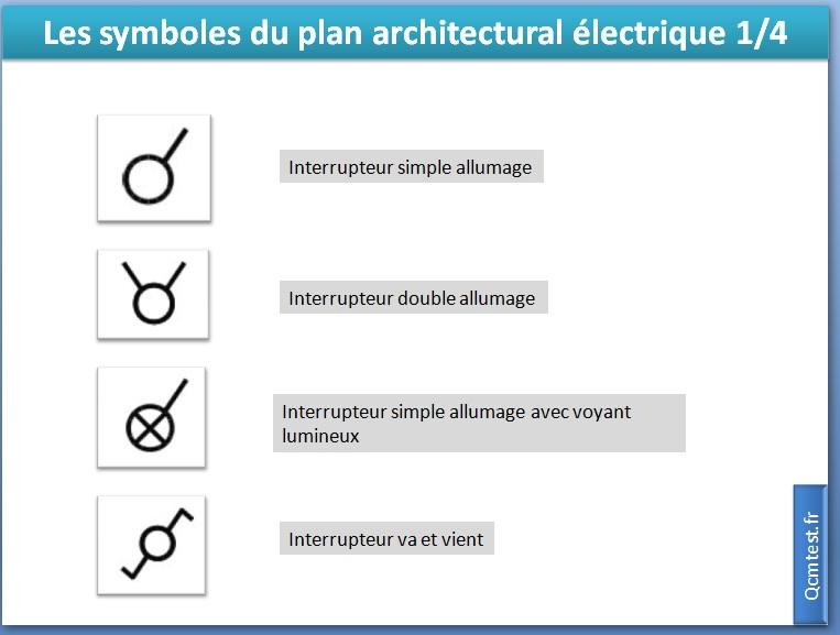 Les symboles du plan architectural électrique 1