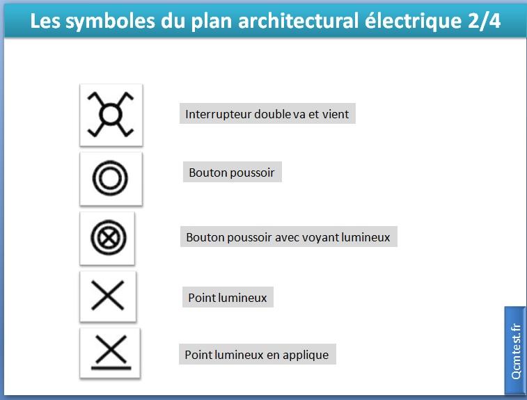 Les symboles du plan architectural électrique 2