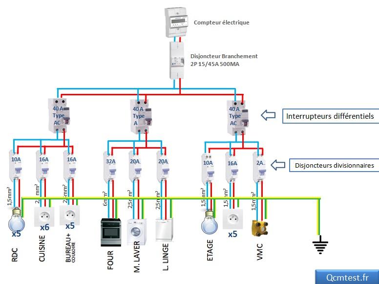 Schéma tableau electrique